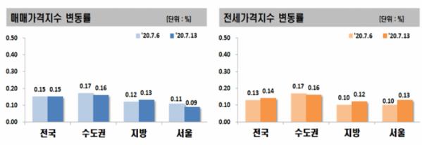 ▲전세 및 매매가격지수 변동률. (자료제공=한국감정원)