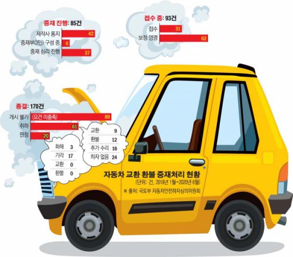 ▲레몬법은 신차에 중대 하자, 또는 일반 하자가 반복될 경우 교환 및 환불을 법으로 명시하고 있다. 다만 자영업자의 법인차는 물론, 리스와 장기 렌터카는 애초 결함에 따른 '교환 및 환불' 신청이 불가능하다.  (그래픽=손미경 기자 sssmk@)