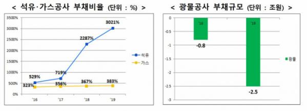 ▲한국석유공사·한국가스공사의 부채비율 및 한국광물자원공사의 부채규모 (자료제공=산업통상자원부)