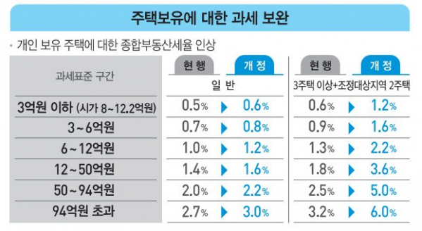 ▲주택보유에 대한 종합부동산세율 인상률. (자료=기획재정부)