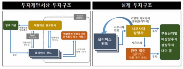 ▲옵티머스 자산운용 투자 구조. (자료 제공= 금융감독원.)