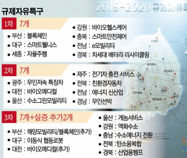 ▲1~3차 규제자유특구 현황 (중소벤처기업부 제공)