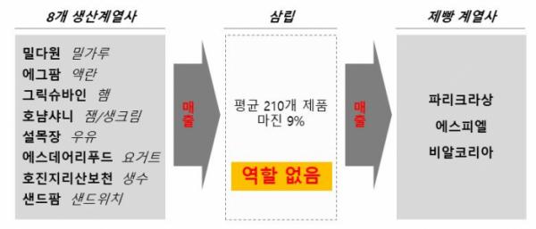 ▲SPC그룹의 통행세 거래 구조 (자료제공=공정거래위원회)
