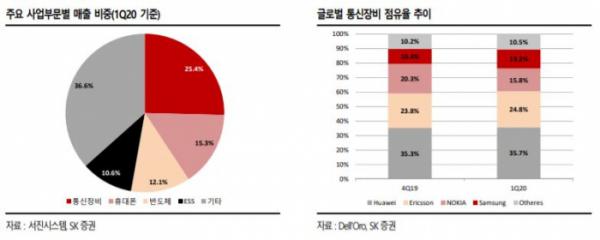 ▲서진시스템 주요 사업부문별 매출 비중. (자료제공=SK증권)