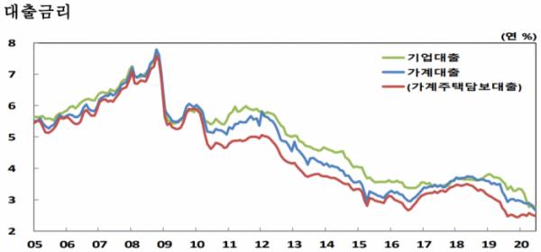 ▲예금은행 대출금리 추이 (자료제공=한국은행)