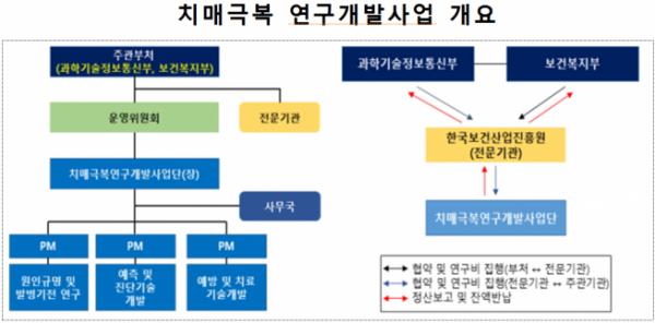 ▲치매극복 연구개발사업 개요 (과기정통부 제공)
