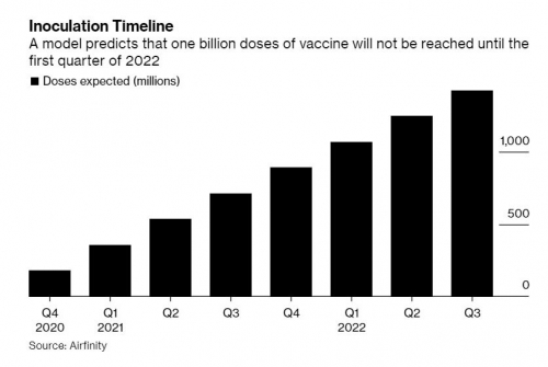 ▲분기별 백신 공급량 전망 추이. 출처 블룸버그통신