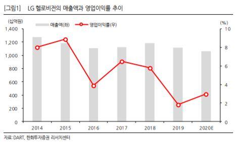 ▲LG헬로비전 매출 및 영업이익률 추이. (자료제공=한화투자증권)