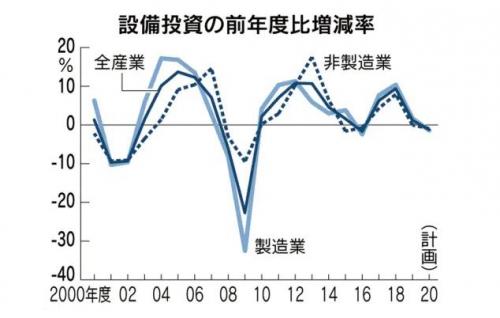 ▲일본 기업의 설비투자 증감율 추이. 파란색-전체산업(올해 예상치 1.2% 감소)/하늘색-제조업(1.4% 감소)/점선-비제조업(0.9% 감소). 출처 닛케이
