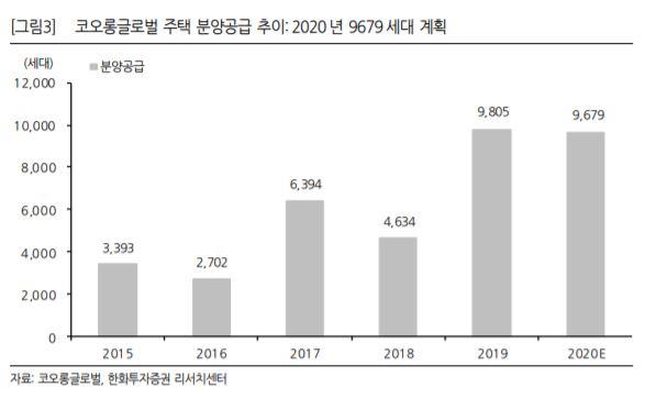 ▲코오롱글로벌 주택 분양 공급 추이. (자료제공=한화투자증권)