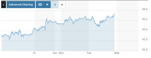 ▲ICE달러인덱스 최근 5거래일간 추이. 11일(현지시간) 종가 93.66. 출처 마켓워치