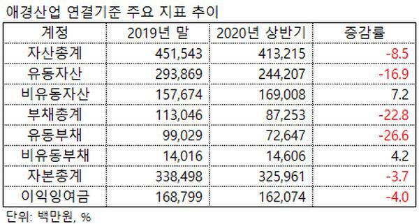 ▲애경산업 연결기준 주요 재무지표 추이.