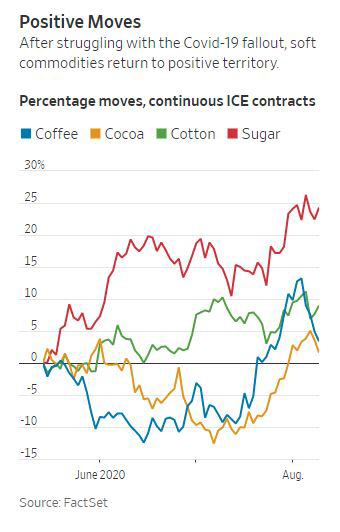 ▲주요 소프트 원자재 가격 등락률 추이 (단위:%, ICE 기준) 출처 : 팩트셋, WSJ