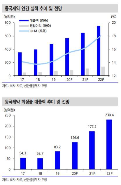 ▲동국제약 연간 실적 추이 및 전망. (자료제공=신한금융투자)