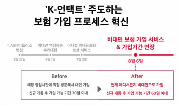 ▲SK텔레콤은 AI영상인식 기술을 활용해 비대면으로 휴대폰 보험을 가입할 수 있는 서비스를 선보이고, 휴대폰 보험 가입 가능 기간을 기존 30일에서 60일로 연장하는 등 5G시대에 적합한 휴대폰 보험 혁신을 8월 6일부터 실시할 예정 이라고 밝혔다. (SK텔레콤 제공)