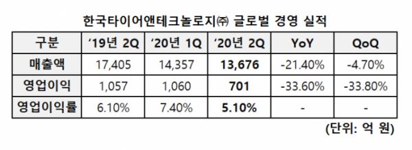 ▲한국타이어 2020년 2분기 경영실적  (사진제공=한국타이어)