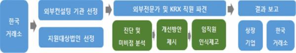 ▲한국거래소 방문컨설팅 개요. (자료제공=한국거래소)