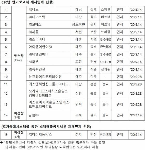▲반기보고서 제재면제 신청 현황. (자료제공=금융위원회)