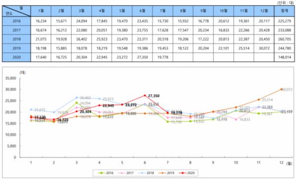▲수입차 월별 판매량  (사진제공=KAIDA)