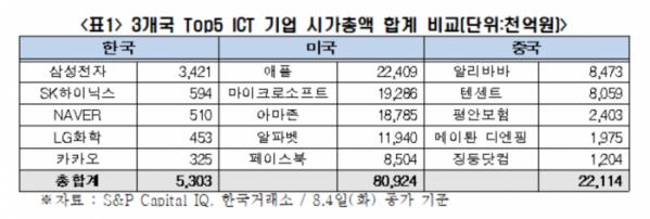 ▲3개국 5개 ICT 기업 시가총액 합계 비교  (사진제공=전경련)