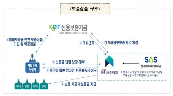 ▲'사회주택 안심보증' 구조. (자료 제공=서울시)