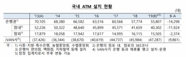▲국내 ATM 설치 현황 (자료제공=한국은행)