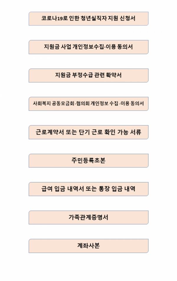 ▲수원시 청년실직자 실업지원금 제출서류.