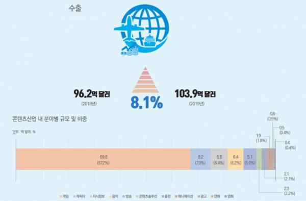 ▲2019년 한국 콘텐츠 산업 수출액은 8.1% 증가했으며, 그중 게임이 가장 높은 비중을 차지했다. (사진제공=한국콘텐츠진흥원)