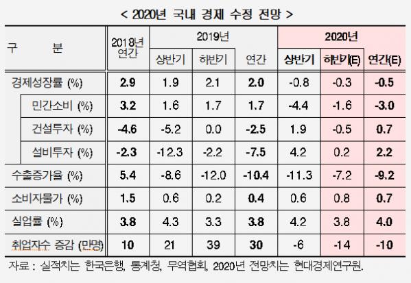 ▲올해 우리나라 경제성장률 전망치 (사진제공=현대경제연구원)