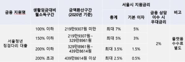 ▲'서울청년 징검다리 대출' 소득구간별 최대 지원 이자율 정리표.