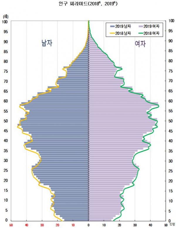 ▲인구 피라미드. 연령별 남녀인구를 인구나 비율로 나타낸 것으로 인구 구조를 전체적으로 쉽게 알 수 있다. (통계청)