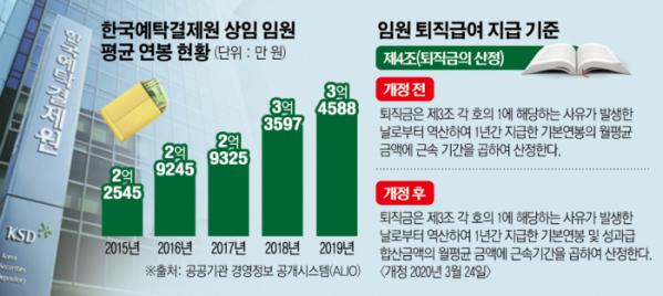 ▲한국예탁결제원 상임 임원 평균 연봉 현황.
