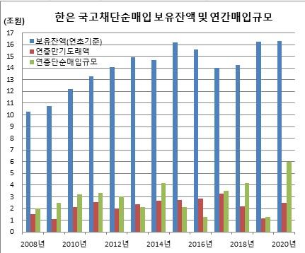 ▲2020년 9월2일 현재 한국은행 국고채 단순매입 현황 (한국은행, 이투데이 추정)