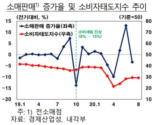 ▲일본 소매판매 증가율 및 소비자태도지수 추이 (자료제공=한국은행)