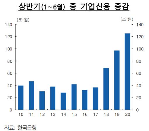 ▲상반기 중 기업신용 증감 추이 (자료제공=한국은행)