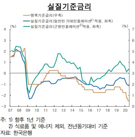 ▲실질기준금리 추이 (자료제공=한국은행)