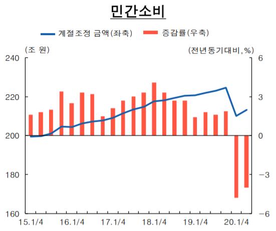 ▲민간소비 증감 추이 (자료제공=한국은행)