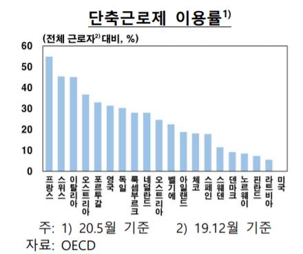 ▲단축근로제 이용률 (자료제공=한국은행)