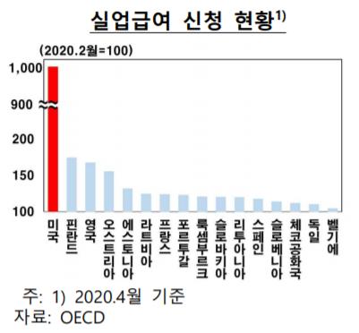 ▲실업급여 신청 현황 (자료제공=한국은행)