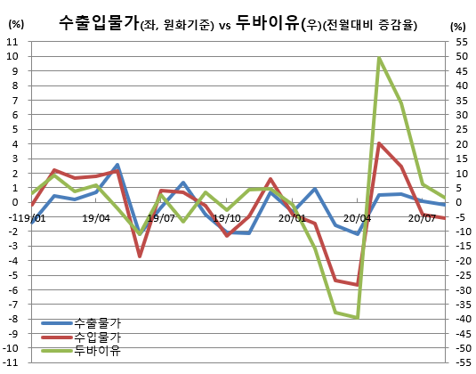 ▲수출입물가 및 두바이유 변동 추이 (출처=한국은행)