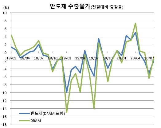 ▲반도체 수출물가 추이 (출처=한국은행)