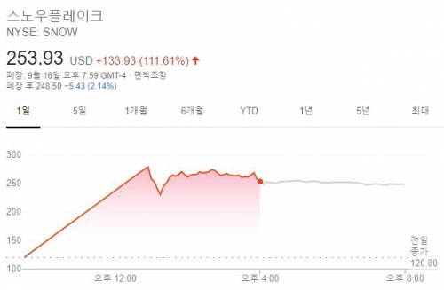 ▲스노우플레이크 주가 추이. 16일(현지시간) 기준 종가 253.93달러. 출처 구글파이낸스