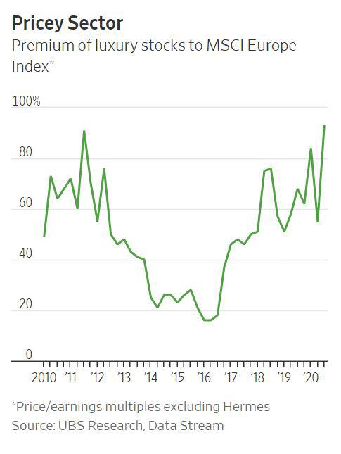 ▲*에르메스 제외한 주가수익비율출처 :UBS리서치