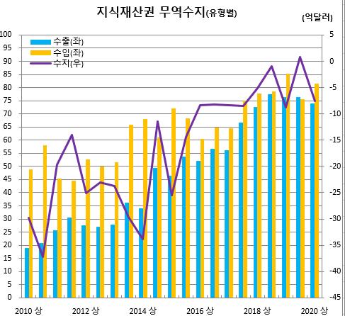 ▲지식재산권 유형별 무역수지 추이 (출처=한국은행)
