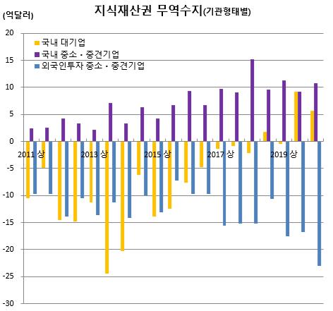 ▲지식재산권 기관별 무역수지 추이 (출처=한국은행)