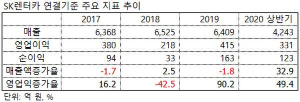 ▲SK렌터카 연결기준 주요 지표 추이.