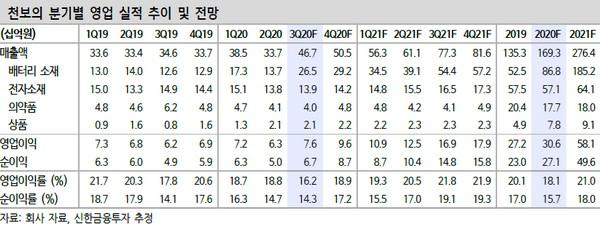 ▲천보 분기별 영업 실적 추이 및 전망. (자료제공=신한금융투자)