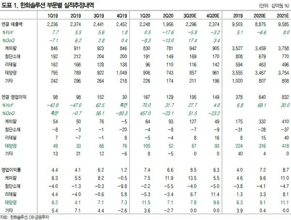 ▲한화솔루션 부문별 실적 추정 내역. (자료제공=DB금융투자)