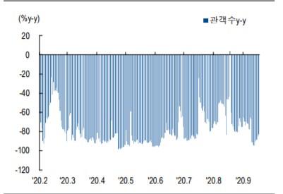▲코로나로 크게 감소한 일별 관객 증감율(자료제공=KOFIC, NH투자증권)