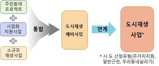 ▲도시재생 예비사업 연계도 (국토교통부)